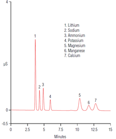 an1053 determination dissolved manganese lithiummanganese oxide battery electrolyte