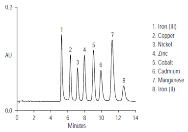an108determination transition metals serum whole blood by ion chromatography
