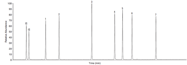 Analysis of polychlorinated biphenyls (PCBs) by GC/MS