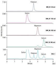 an269 identification quantification at ppb levels common cations amines by icms