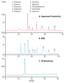 au162 determination biogenic amines fruit vegetables chocolate using ion chromatography with suppressed conductivity integrated pulsed amperometric detections