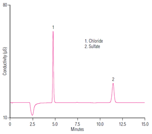 au161 determination sulfate chloride ethanol using ion chromatography