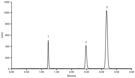 fast analysis norethindrone mestranol with progesterone as internal standard using a thermo scientific syncronis c8 hplc column