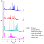 four high resolution peptide maps using a thermo scientific acclaim polaradvantage ii hplc column