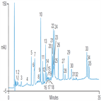 improved peptide mapping ovalbumin using a thermo scientific acclaim 300 c18 hplc column