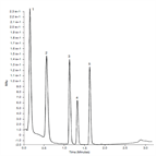 purity mass determination using thermo scientific accucore aq hplc columns a column lifetime study