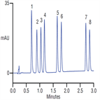 rapid analysis sulfonamide antibiotics using a thermo scientific acclaim 120 c18 rslc column