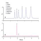 an1072 ion chromatography assay for ammonia adenosine
