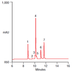simple gradient method for analysis a protein mixture