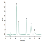 hilic determination sugars by hplc with ri detection
