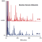 comparison two reversedphase columns for analysis tryptic digests proteins