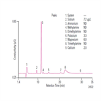 an94 determination trace cations concentrated acids sulfuric acid using autoneutralization pretreatment ion chromatography