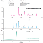an183 determination biogenic amines fermented nonfermented foods using ion chromatography with suppressed conductivity integrated pulsed amperometric detections