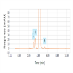 usp 38 monograph impurities test for levofloxacin using a c18 hplc column