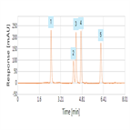 improved analysis antibiotics using a thermo scientific hypersil gold hplc column