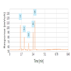 fast analysis procainamides using a thermo scientific hypersil gold hplc column