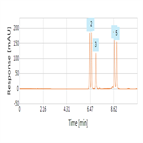 improved analysis tetracyclines using a thermo scientific hypersil gold hplc column
